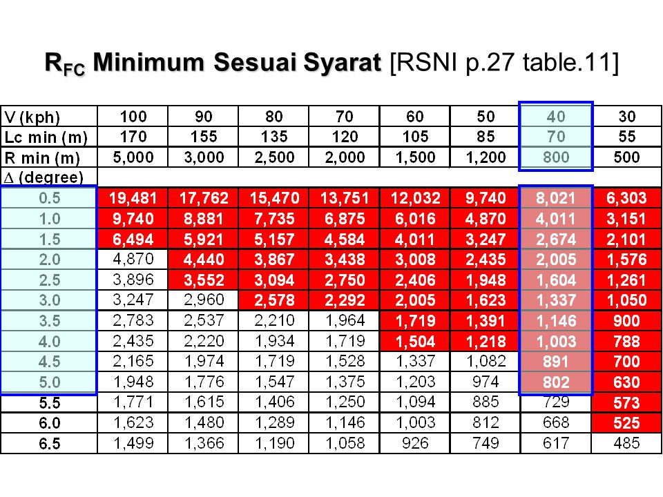 RFC Minimum Sesuai Syarat [RSNI p.27 table.11]